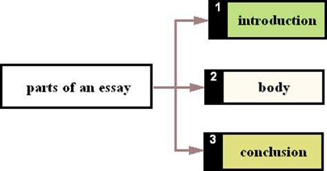 How to Write a Definition Essay - PlagTrackercom