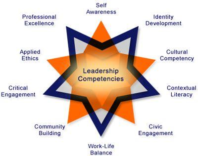 Leadership Theories Essay - UK Essays UKEssays
